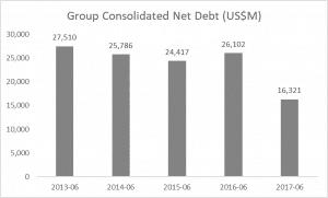 BHP Shares (ASX BHP) Net Debt