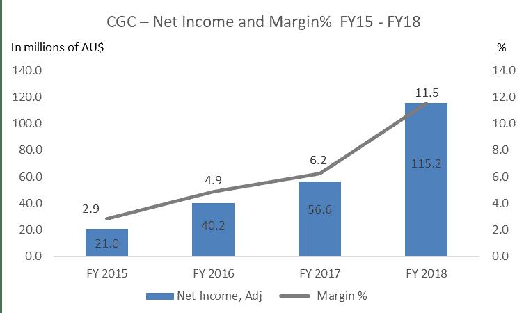 Costa Shares (ASX CGC) - margin