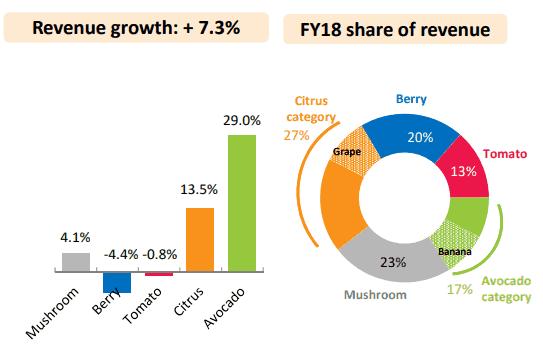 Costa Shares (ASX CGC) - share of revenue