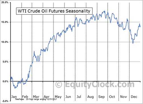 Oil (ASX OOO) - Will oil be the next rally - 2017 WTI Crude Oil Futures Seasonality