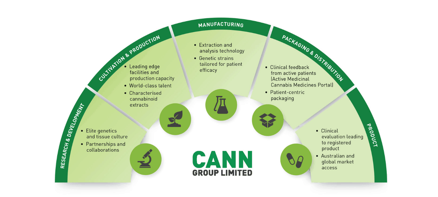 Cann Group (ASX CAN) - business model