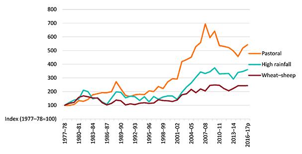 Rural Funds Group (ASX RFF) - Land Price
