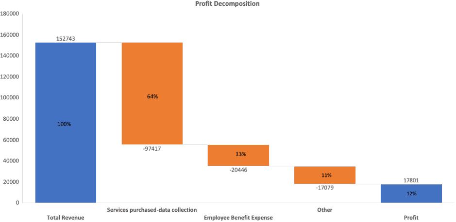 Appen (ASX APX) - Profit Decomposition