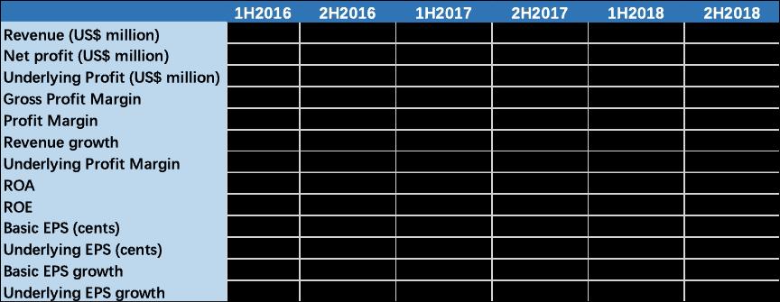 Santos Limited (ASX STO) - Half Year Financial Ratios Analysis 2016-2018